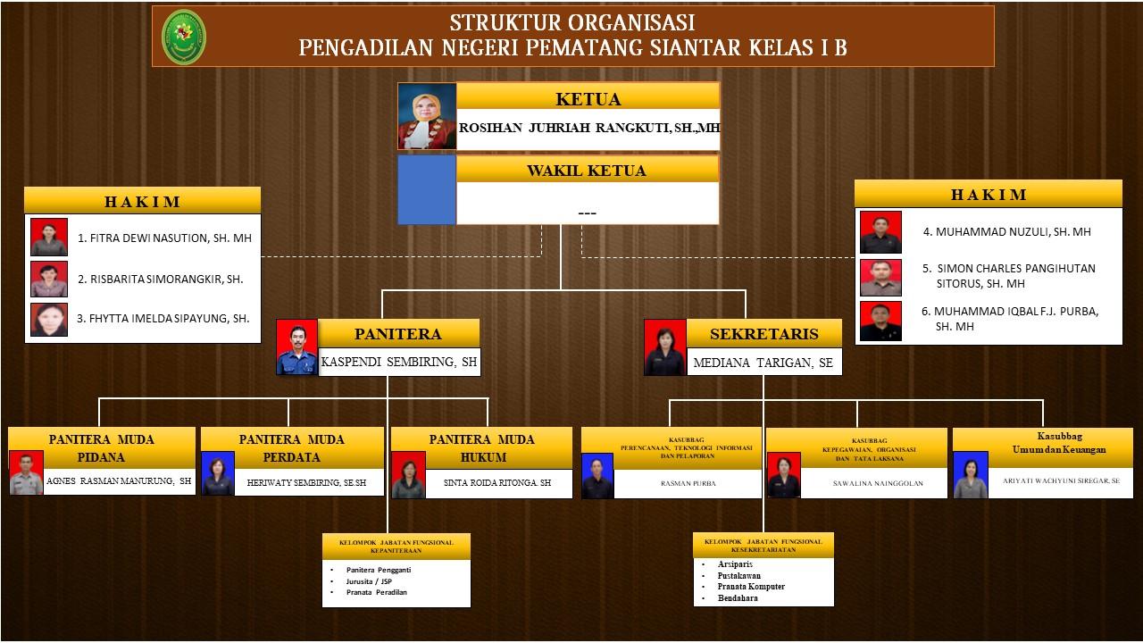 strukture Organisasi